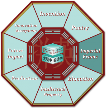 This is the octagon navigational graphic for the Imperial Exams room.