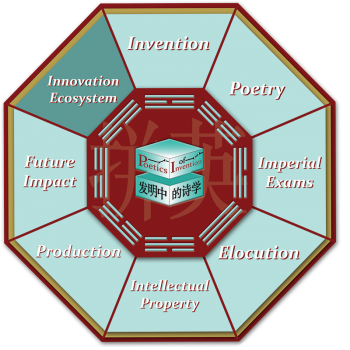 This is the octagon navigational graphic for the Innovation Ecosystem room.
