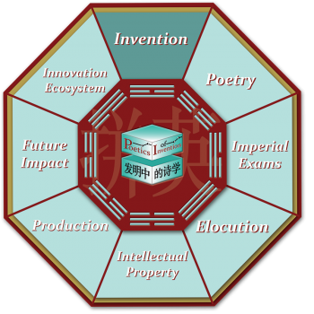 This is the octagon navigational graphic for the Invention room.