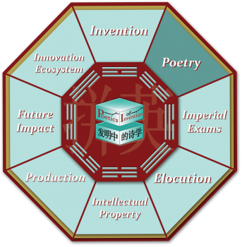 This is the octagon navigational graphic for the Poetry room.
